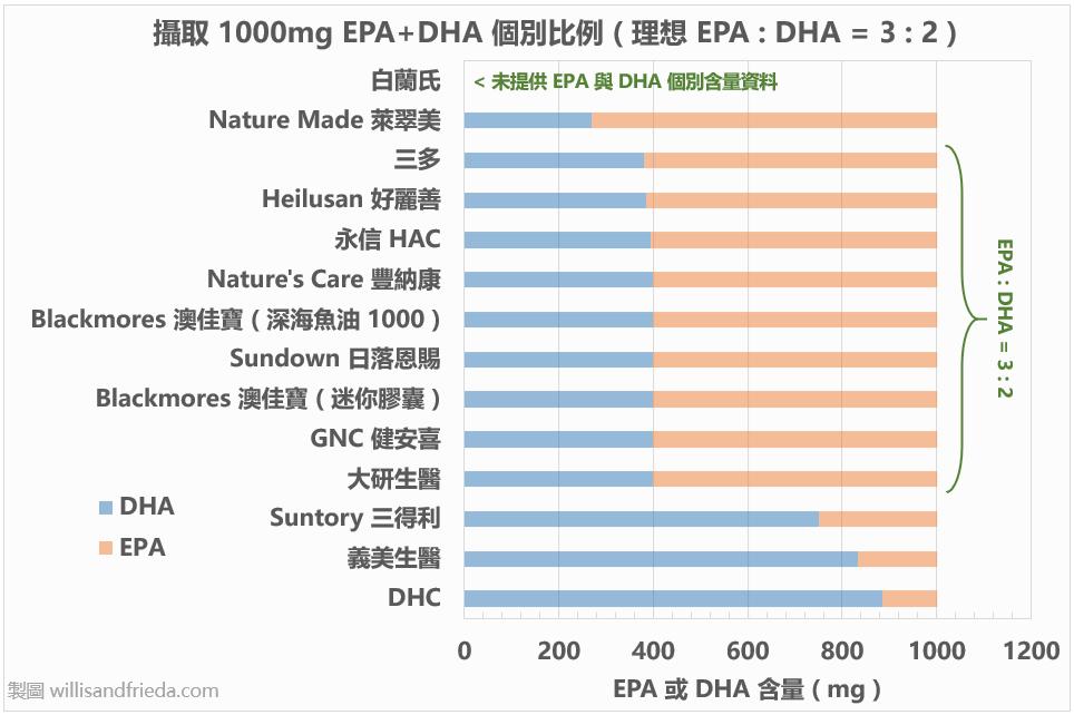 魚油產品比較:EPA + DHA 個別比例