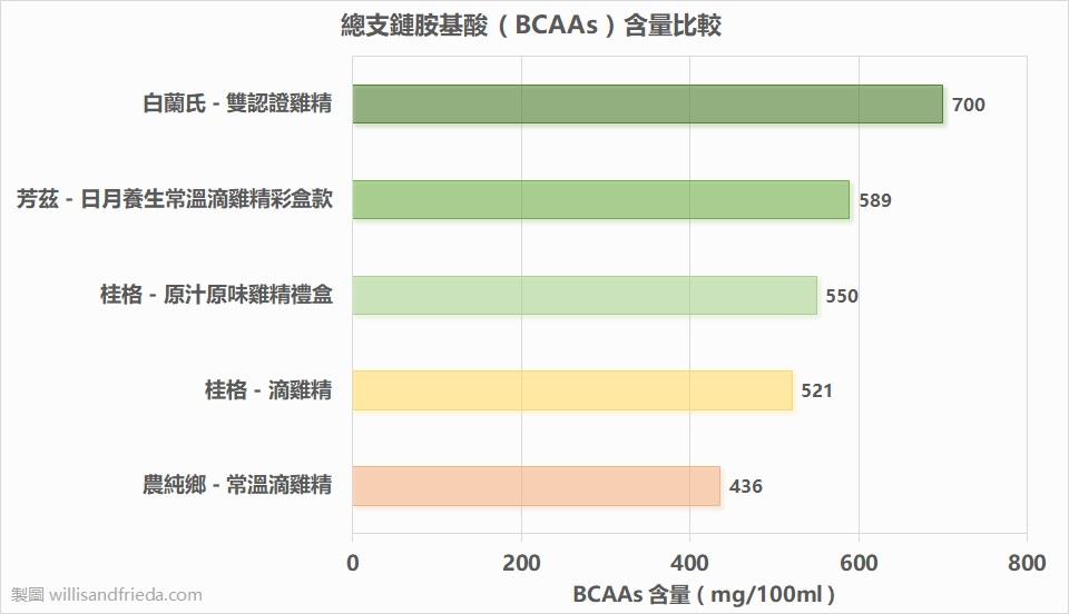 雞精與滴雞精總支鏈胺基酸 ( BCAAs ) 含量比較