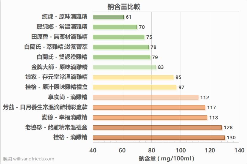 雞精與滴雞精鈉含量比較