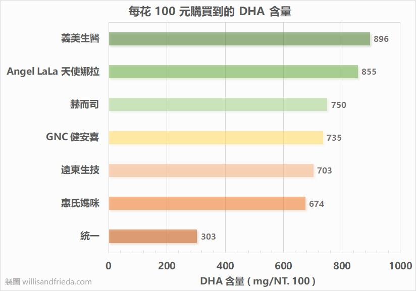 藻油產品比較:每花 100 元購買到的 DHA 含量