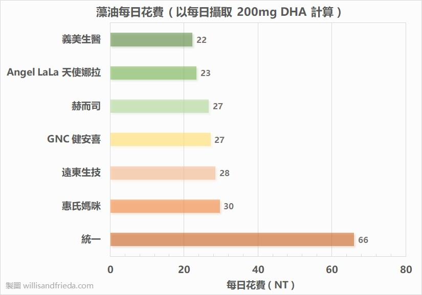 藻油產品比較:藻油每日花費