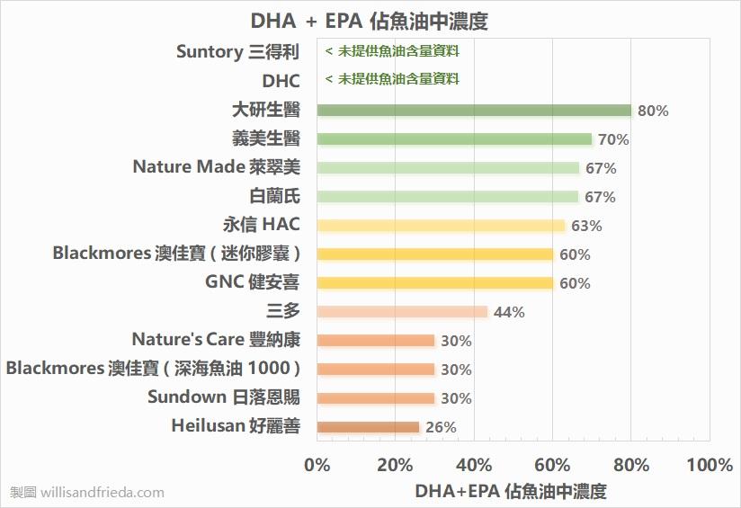 DHA+EPA佔魚油濃度