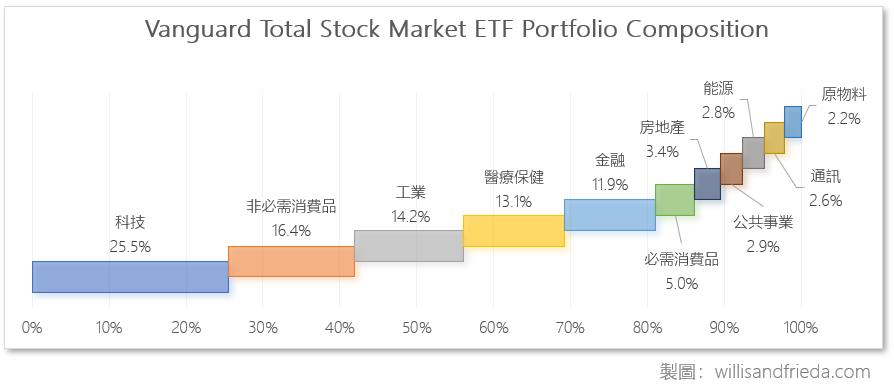 Vanguard Total Stock Market ETF ( VTI )